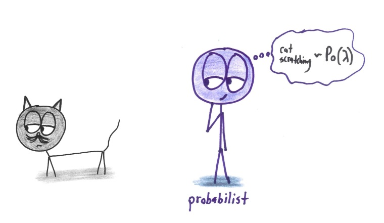 Probabiliste