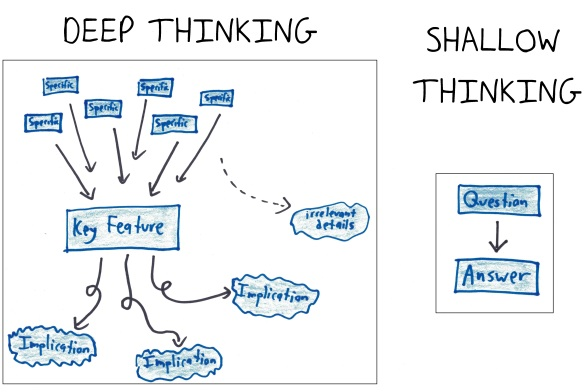Deep Thinking vs. Shallow Thinking