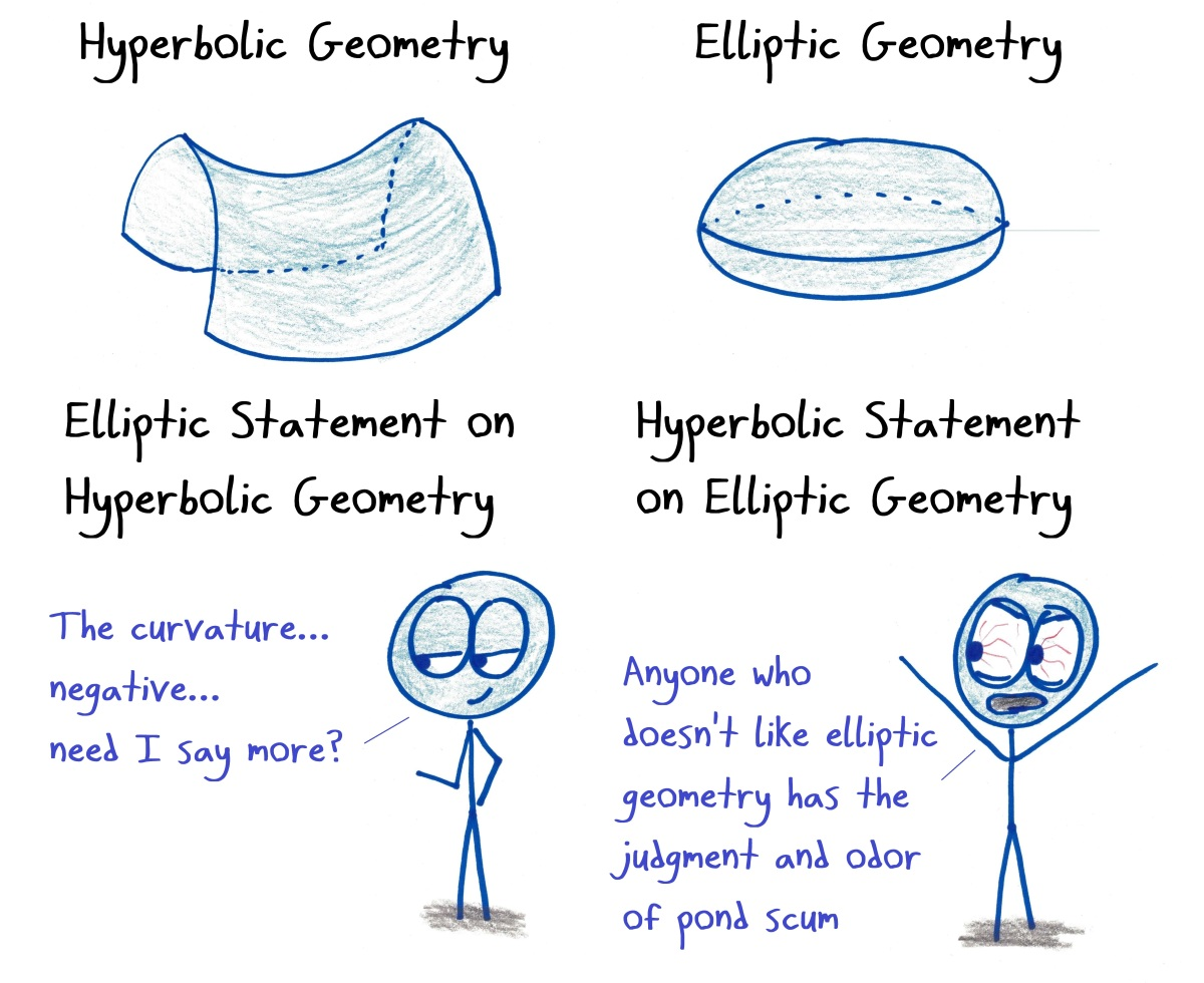 The Hyperbole of Elliptic Geometry (and 14 Other Math Cartoons
