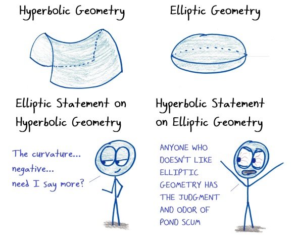 2018.2.15 hyperbolic and elliptic.jpg