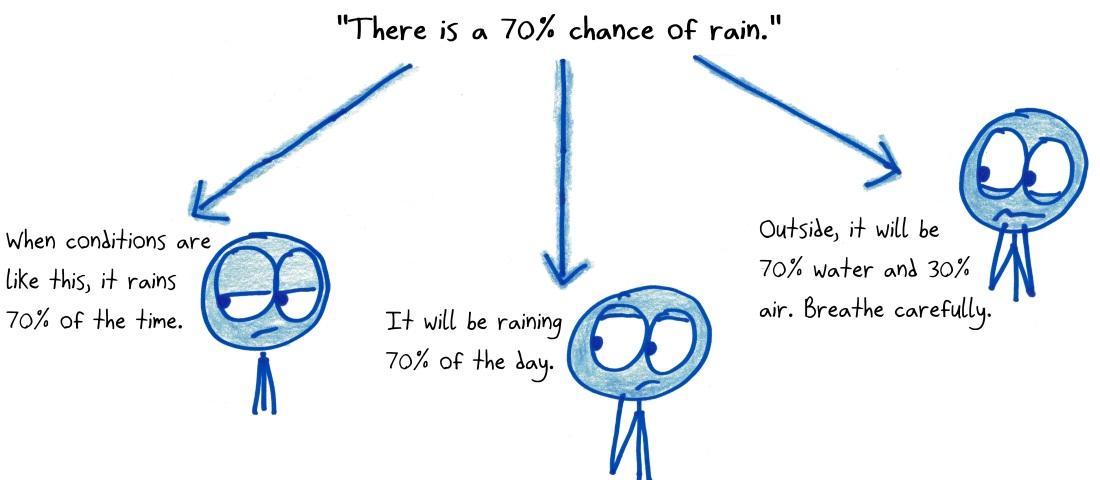 2018.5.16 chance of rain