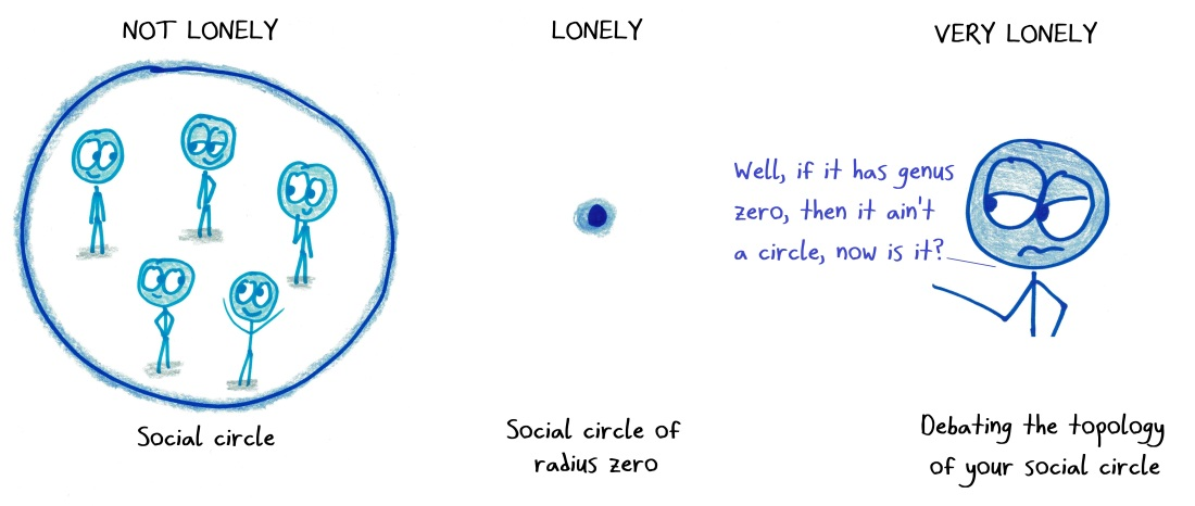 2018.5.8 social circle