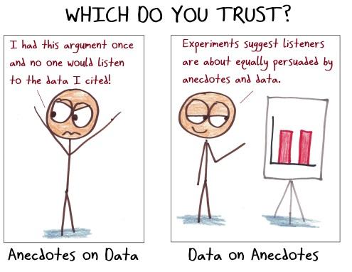 2018.6.14 anecdotes vs. data
