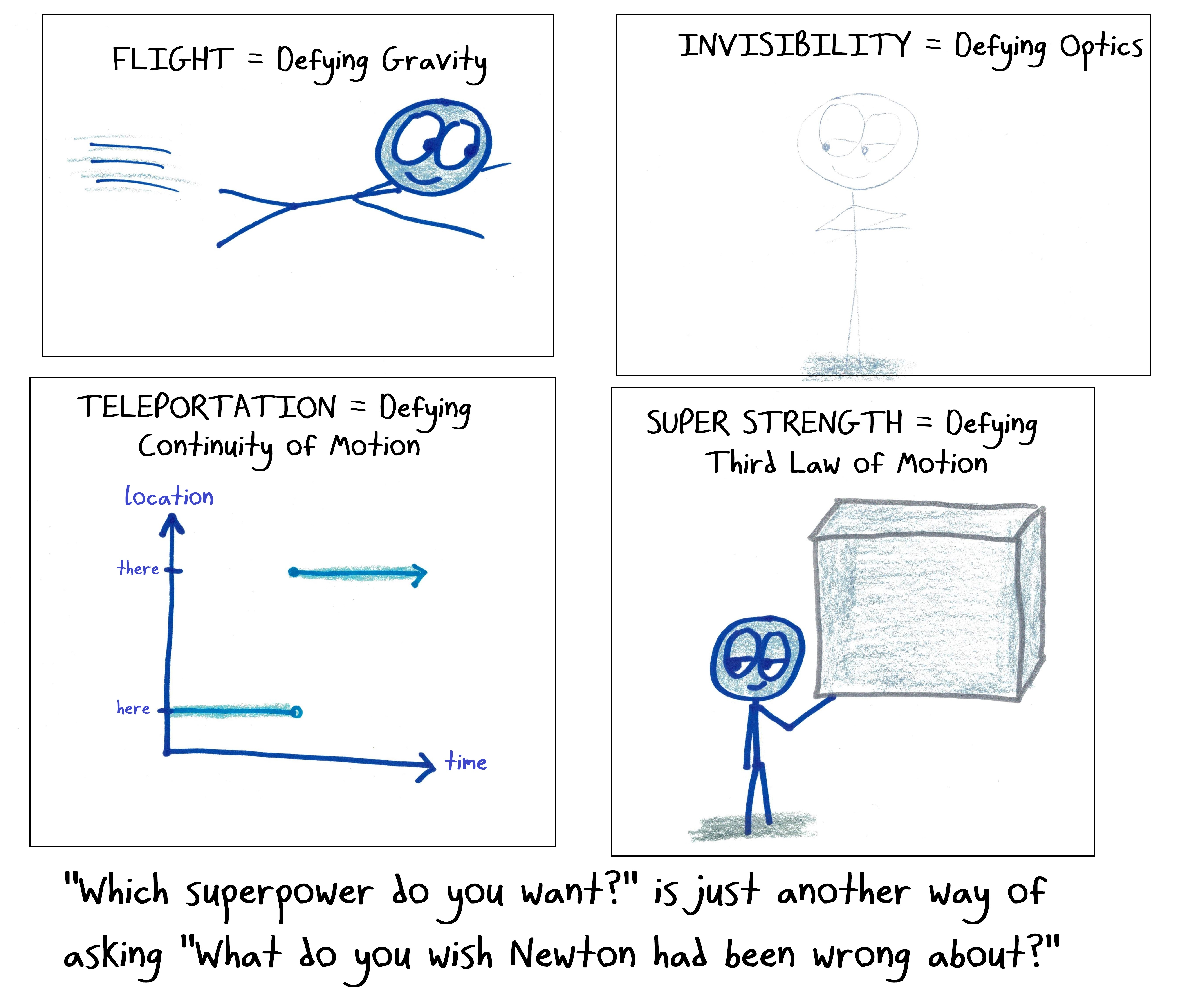 Choose Your Superpower – Math with Bad Drawings