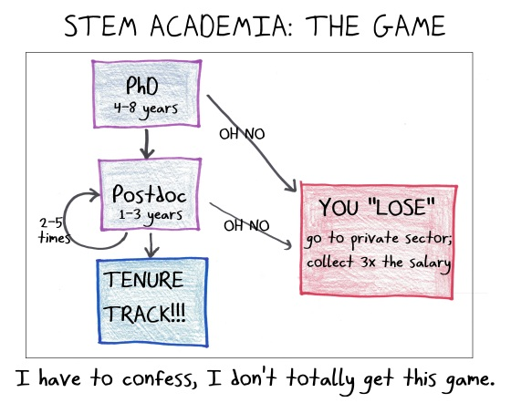 2019.3.5 STEM academia the game